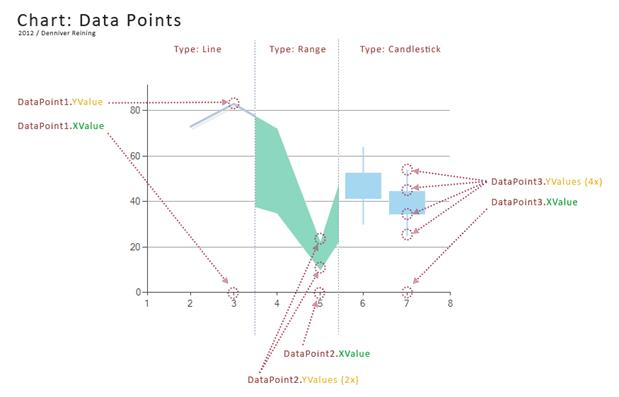 Datapoints2c